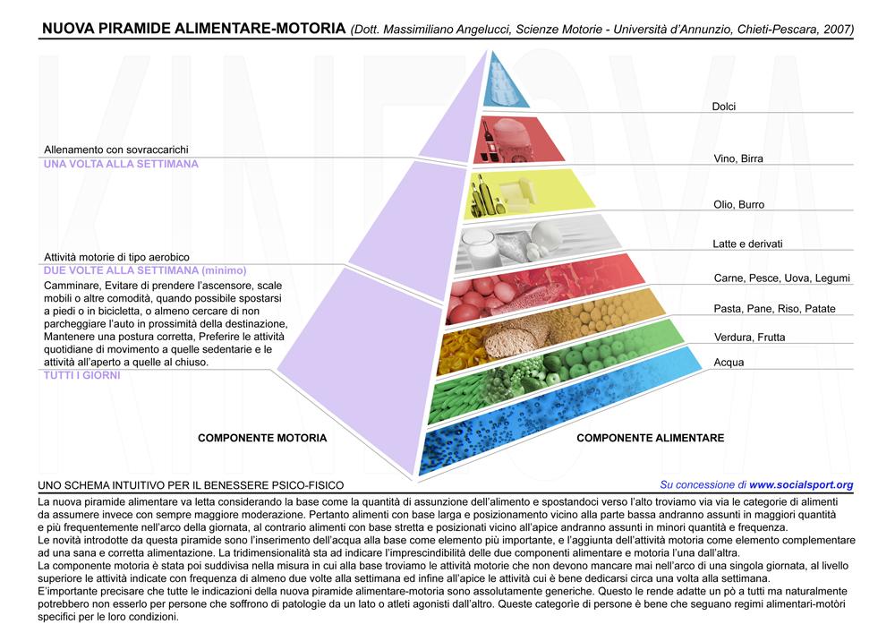 Piramide_alimentare_motoria