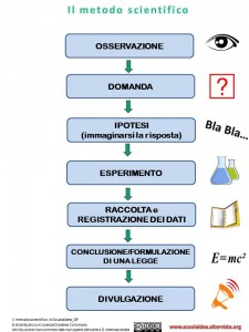 Il metodo scientifico