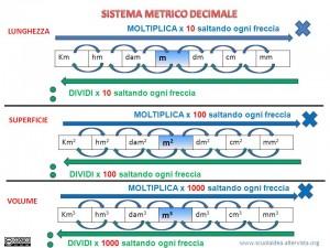 sistema-metrico-decimale2