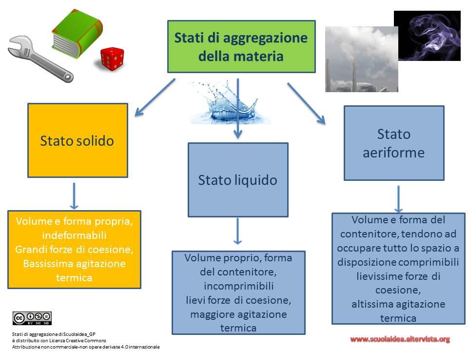 Populaire Lezione 5: Stati di aggregazione della materia | CapovolgiLeScienze JF68