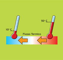propagazione calore