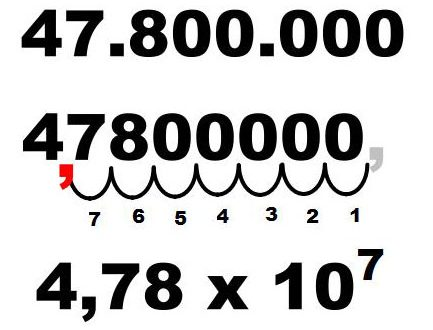 Notazione scientifica ed ordine di grandezza