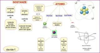 Mappa Sostanze- Atomo