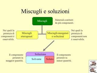 mappa miscugli e soluzioni