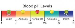 pH sangue
