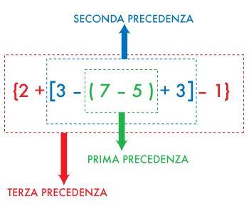 Come risolvere le espressioni aritmetiche in 3 mosse!
